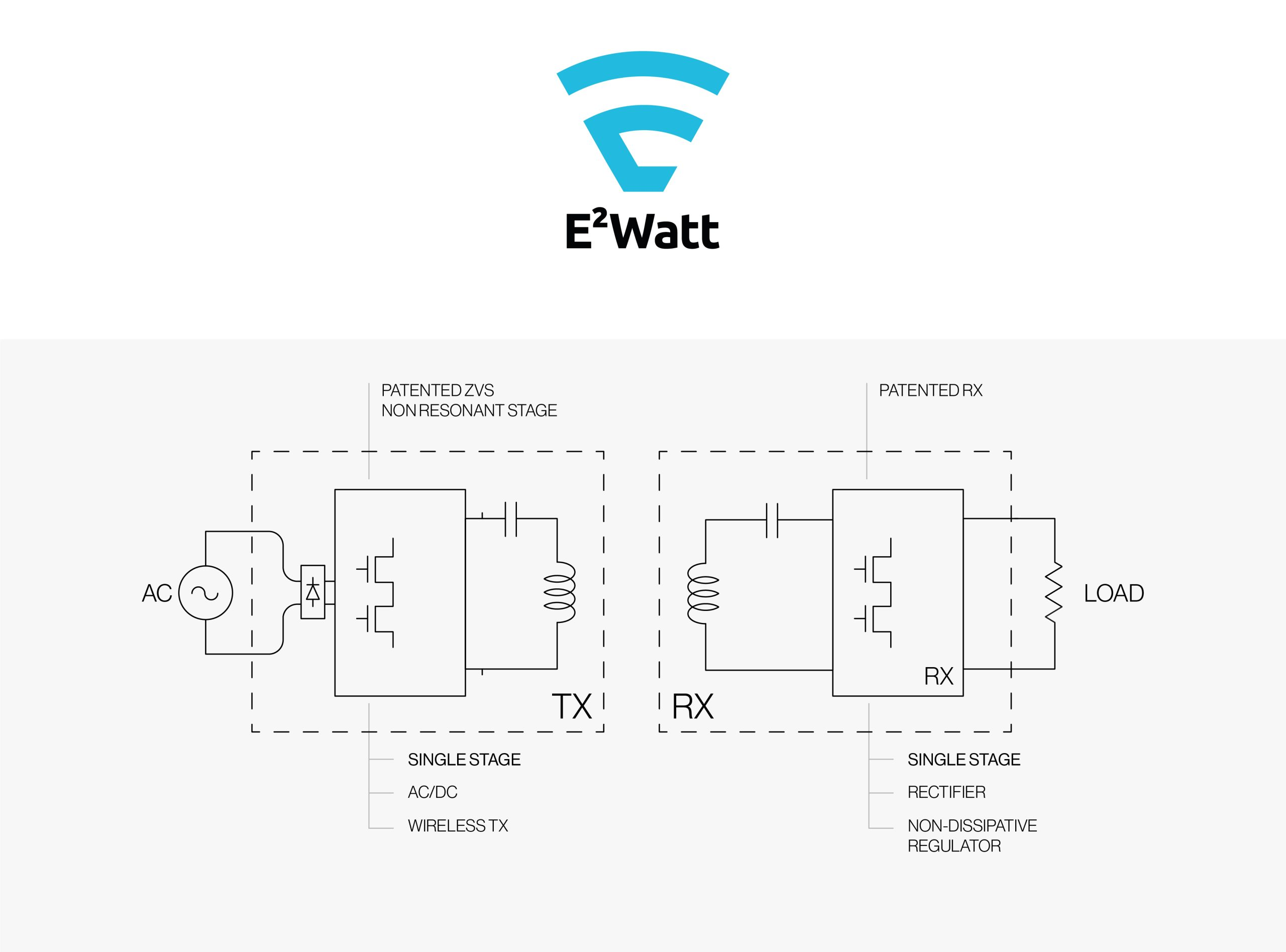 Eggtronic E2WATTⓇ Wireless Power Supply Technology Offers a Route to Wireless Charging in Higher Power Applications Including Home Appliances and Electric Vehicles