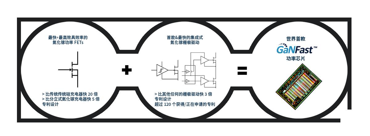 GaN Power IC